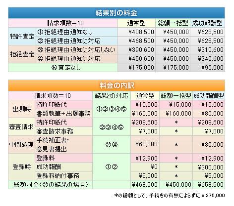 料金の比較【東京金子特許事務所】